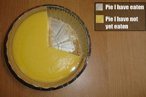 pie-i-have-eaten-chart